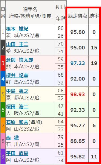2003富山出走表01