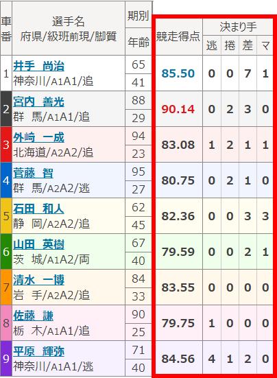2011小田原出走表01