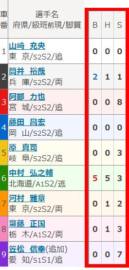 出走表2-1