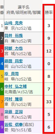 出走表4-1