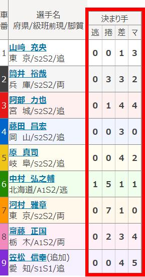 出走表5-1