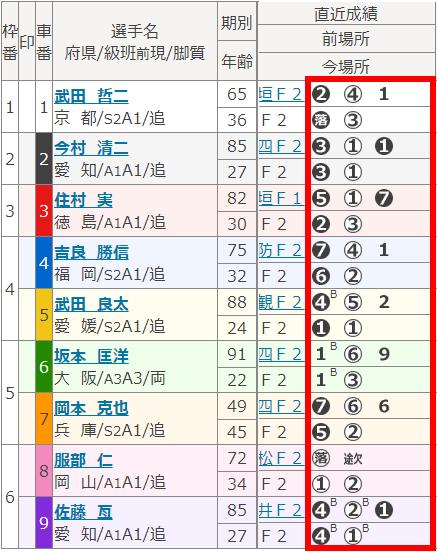 奈良2006出走表2