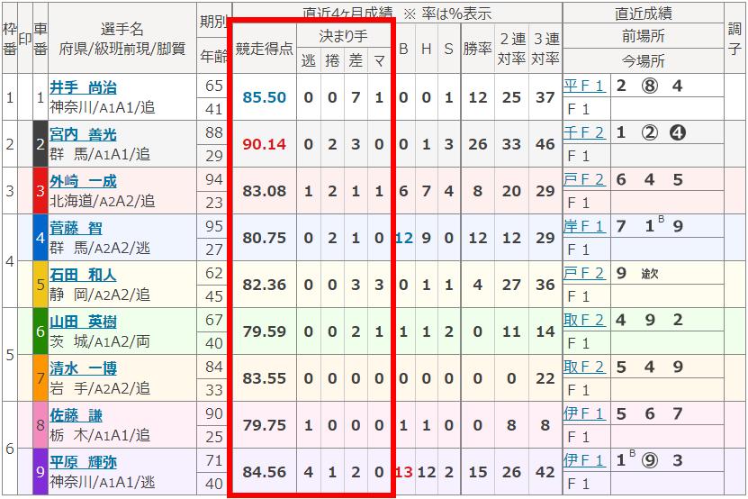 小田原2011出走表-002