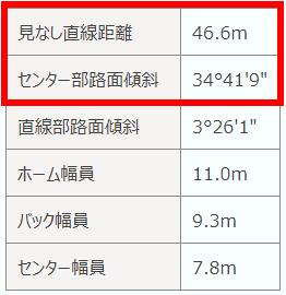 伊東競輪場 特徴2