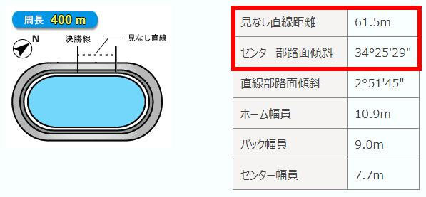 松阪競輪場1