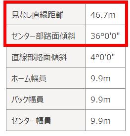 前橋競輪場特徴2