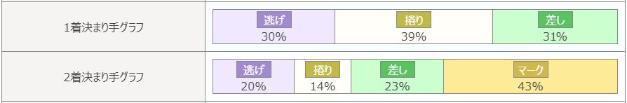 前橋競輪場特徴3